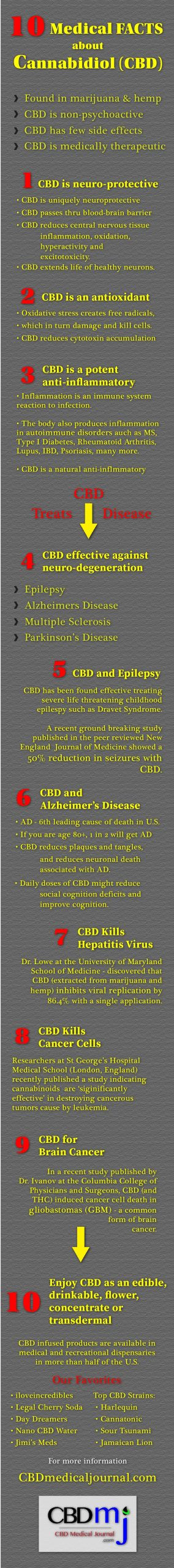 10 CBD Medical Marijuana Facts Infographic, CBD Medical Journal